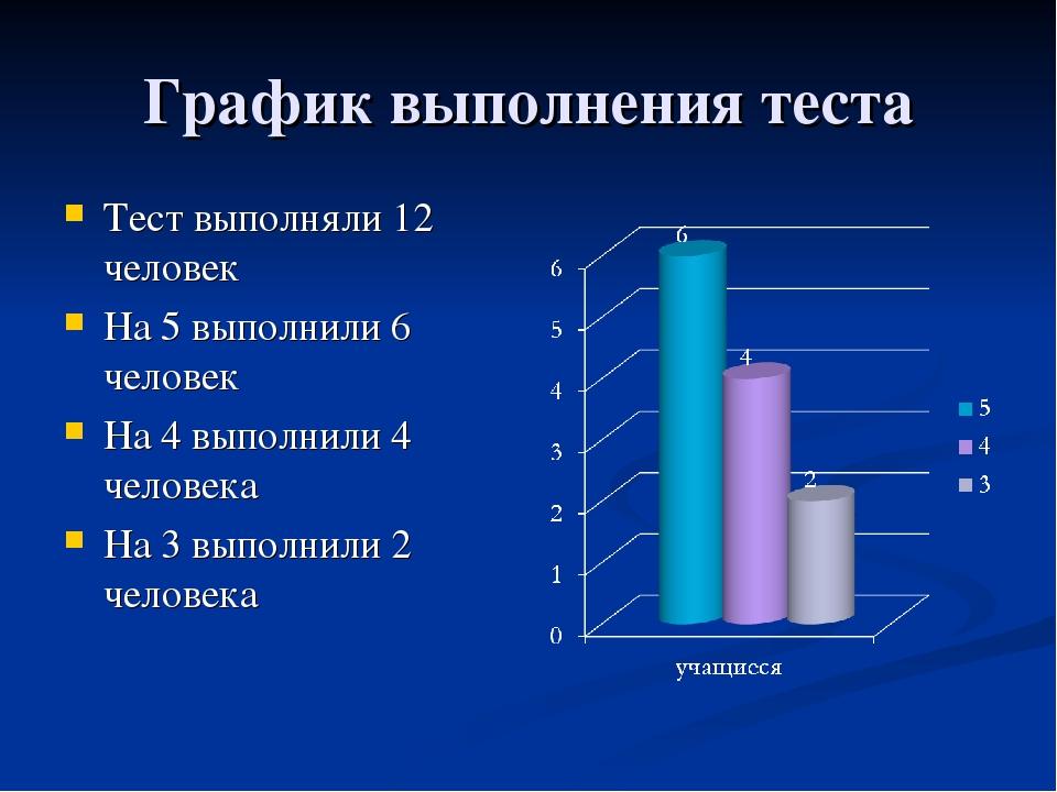 График выполнения теста Тест выполняли 12 человек На 5 выполнили 6 человек На...