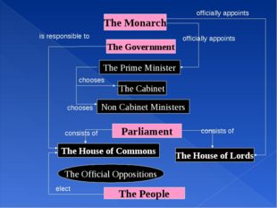 The Monarch The Government The Prime Minister The Cabinet Non Cabinet Ministe