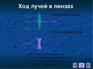 Ход лучей в линзах Собирающая линза Рассеивающая линза МN – главная оптическа
