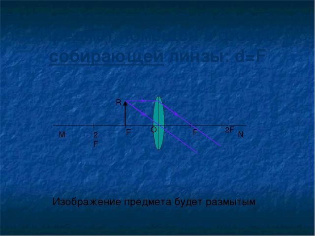 Предмет помещён в фокус собирающей линзы: d=F Изображение предмета будет разм...
