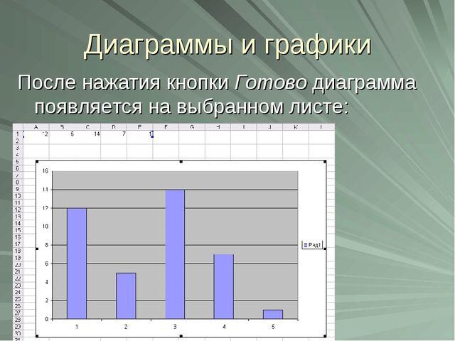 Диаграммы и графики После нажатия кнопки Готово диаграмма появляется на выбра...