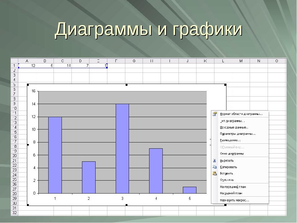 Диаграммы и графики