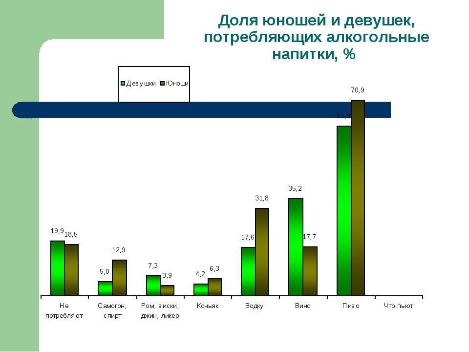 Доля юношей и девушек, потребляющих алкогольные напитки, %