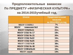 Предположительные вакансии По ПРЕДМЕТУ «ФИЗИЧЕСКАЯ КУЛЬТУРА» на 2014-2015учеб