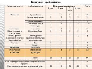 Базисный учебный план Предметная область Учебные предметы Количество часов в