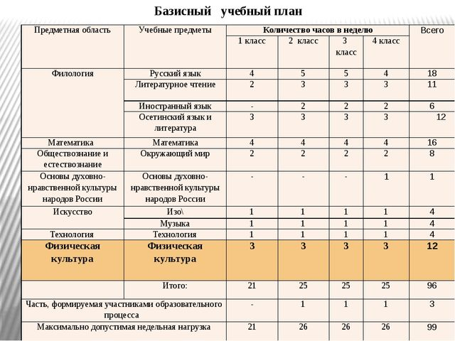 Базисный учебный план Предметная область Учебные предметы Количество часов в...