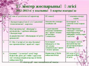 Тәлімгер жоспарының үлгісі 2012-2013 оқу жылының І-жарты жылдығы Тәлімгер дің