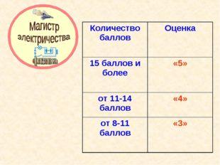 Количество баллов Оценка 15 баллов и более «5» от 11-14 баллов«4» от 8-11