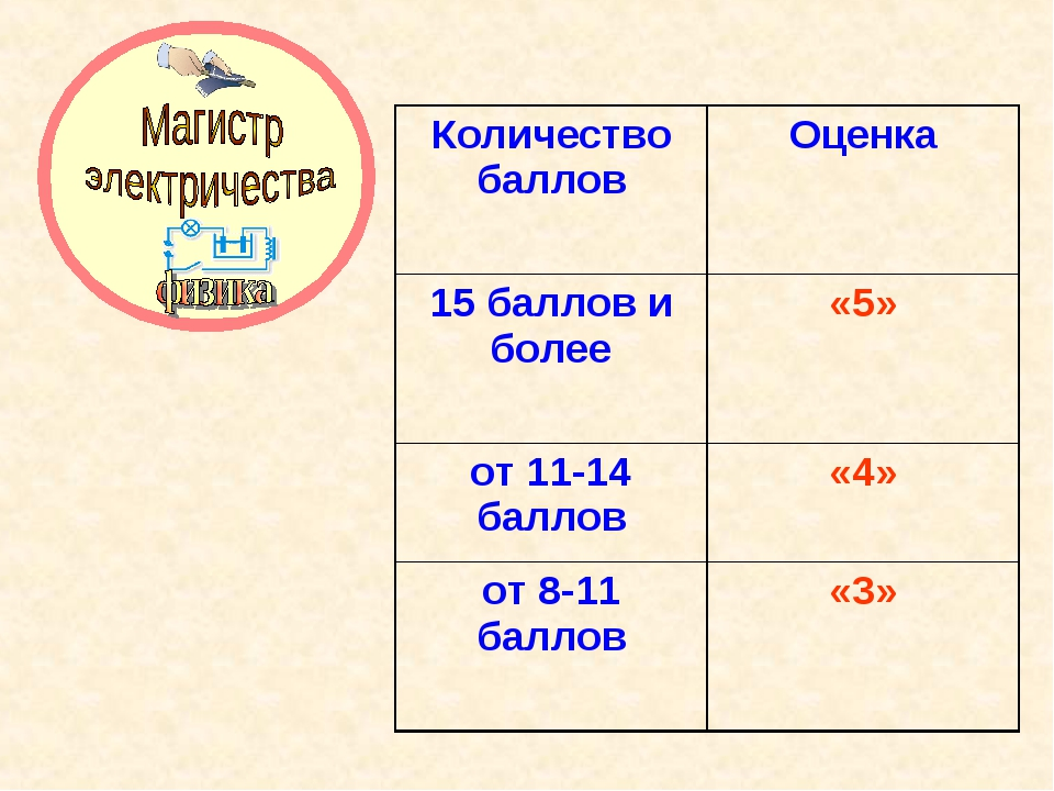Количество баллов Оценка 15 баллов и более «5» от 11-14 баллов«4» от 8-11...