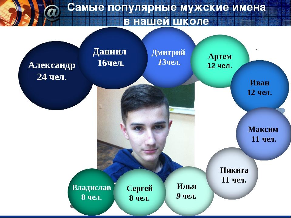 Самые популярные мужские имена в нашей школе Дмитрий 13чел. . Иван 12 чел. Н...