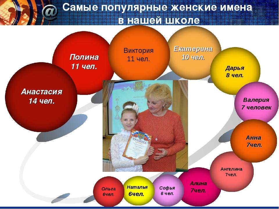 Самые популярные женские имена в нашей школе Наталья 6чел.