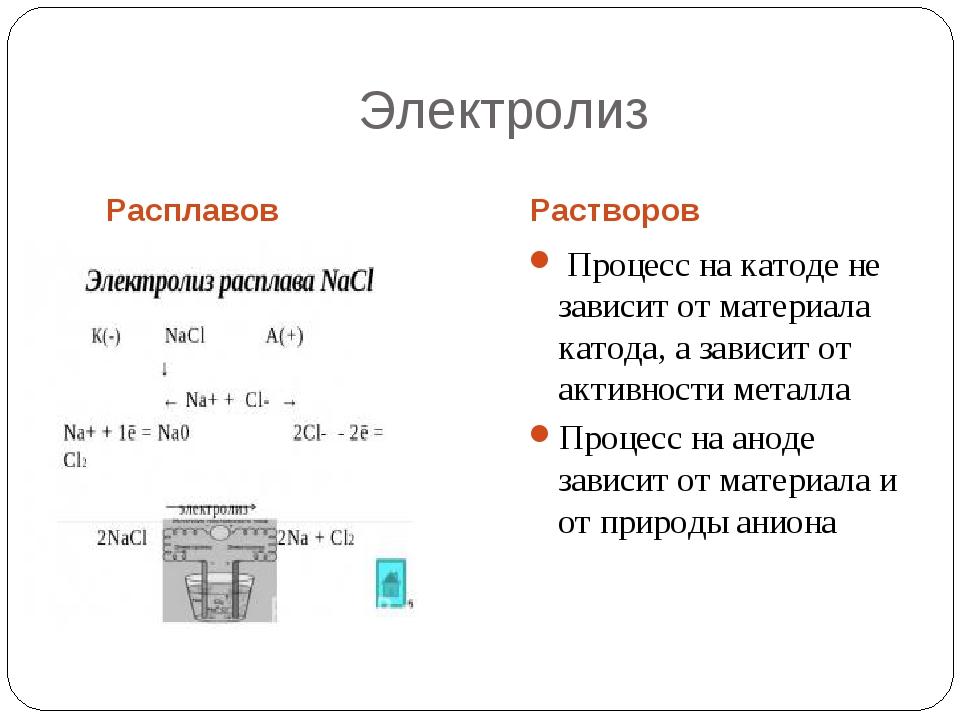 Электролиз Расплавов Растворов Процесс на катоде не зависит от материала като...