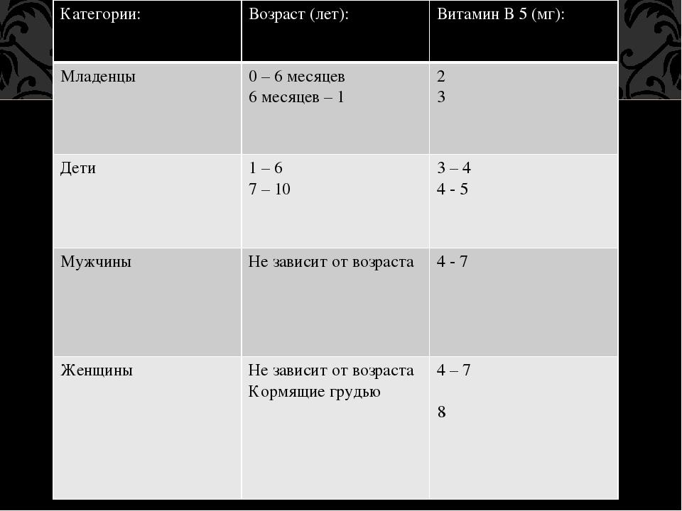 Категории: Возраст (лет): Витамин В5(мг): Младенцы 0–6 месяцев 6 месяцев – 1...
