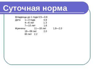 Суточная норма Младенцы до 1 года 0,5—0,6 Дети1—3 года0,9 4—6 лет 1.3 7—