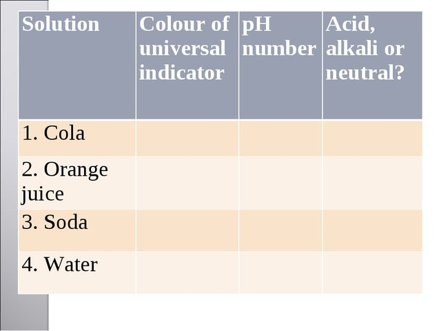 Solution 	Colour of universal indicator	pH number	Acid, alkali or neutral? 1....