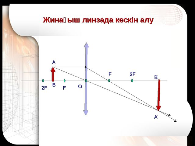 Жинағыш линзада кескін алу А В А' B' O 2F F F 2F
