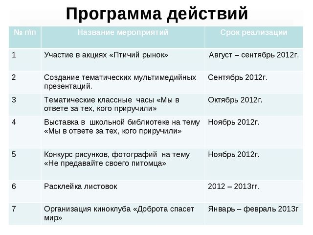 Программа действий № п\пНазвание мероприятийСрок реализации 1Участие в акц...