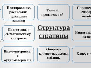 Структура страницы Планирование, расписание, домашние задания Тексты произвед