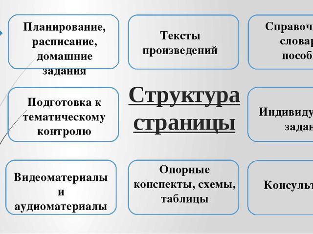 Структура страницы Планирование, расписание, домашние задания Тексты произвед...