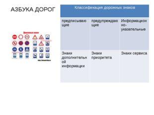 АЗБУКА ДОРОГ Классификация дорожных знаков предписывающие предупреждающие Инф