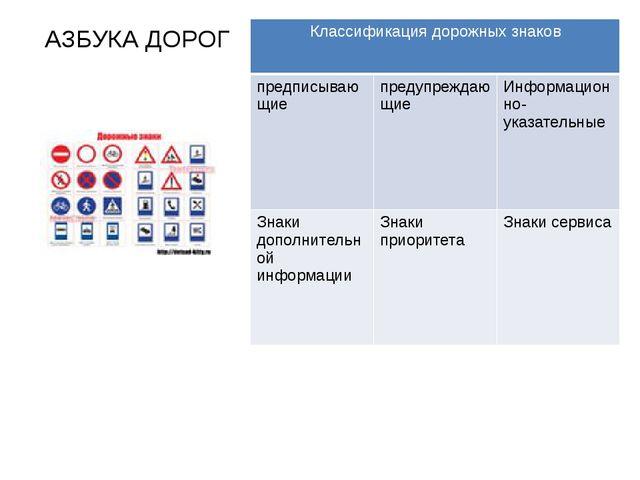 АЗБУКА ДОРОГ Классификация дорожных знаков предписывающие предупреждающие Инф...