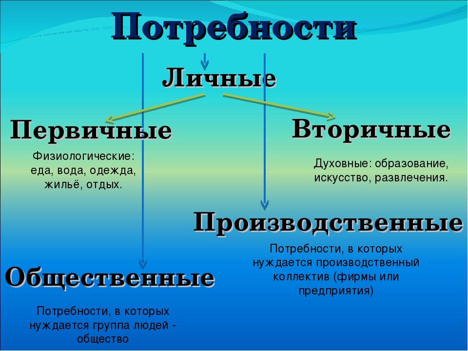 Потребности Личные Первичные Вторичные Общественные Производственные Физиолог...