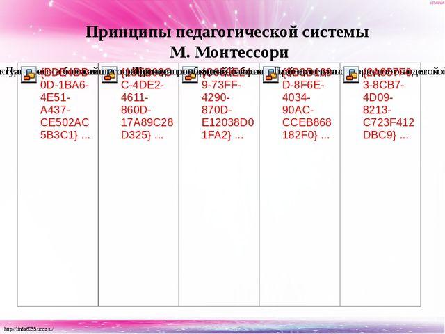 Принципы педагогической системы М. Монтессори http://linda6035.ucoz.ru/