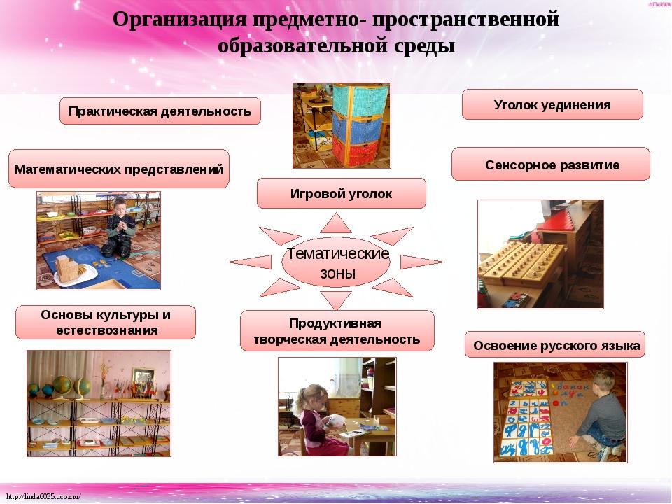 Тематические зоны Математических представлений Практическая деятельность Осв...