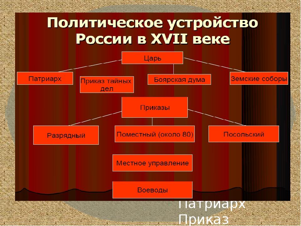 России в XVII веке Царь Патриарх Приказ тайных Боярская дума Земские соборы...