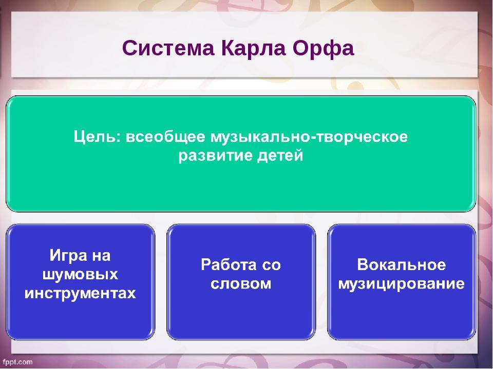Система Карла Орфа