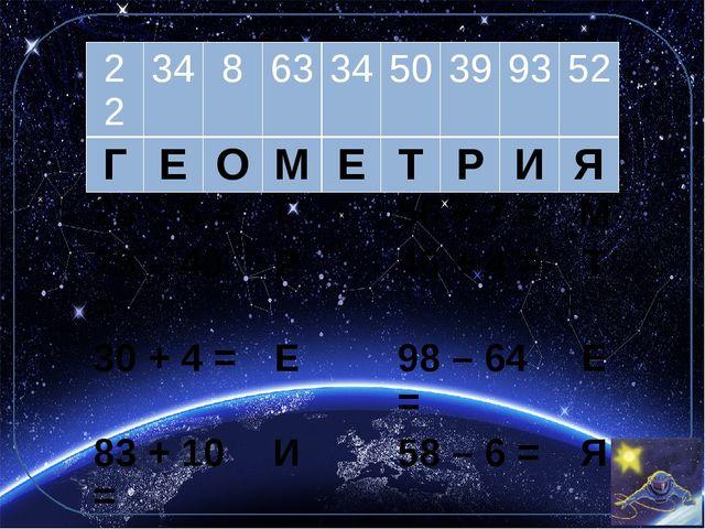 22 34 8 63 34 50 39 93 52 Г Е О М Е Т Р И Я 28 – 6 = Г 56 + 7 = М 79 – 40 = Р...