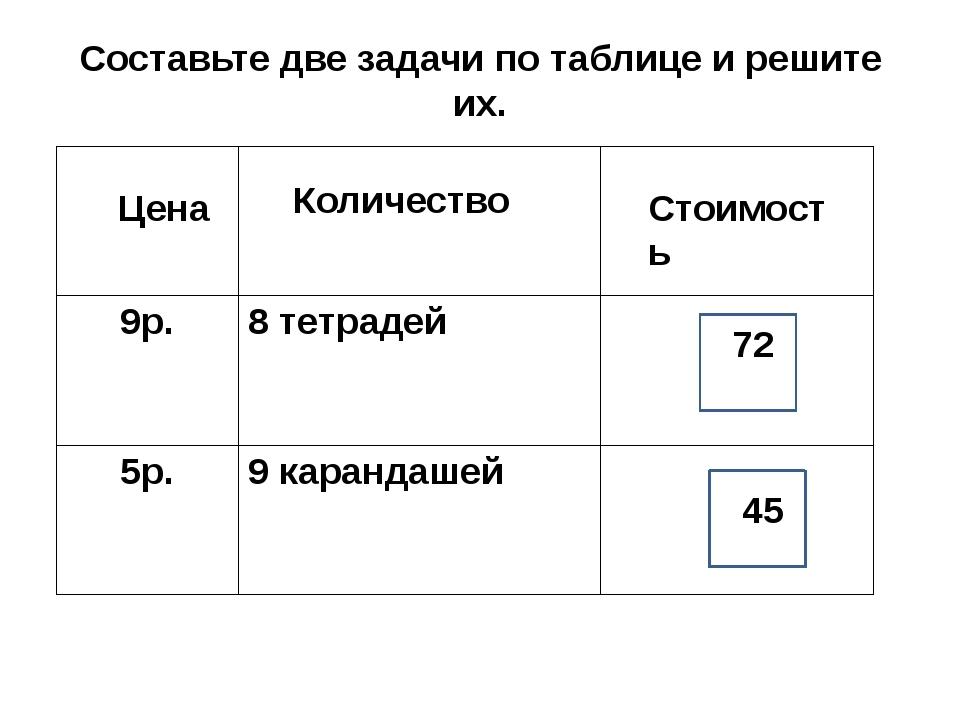 Составьте две задачи по таблице и решите их. Цена Количество Стоимость 72 45...