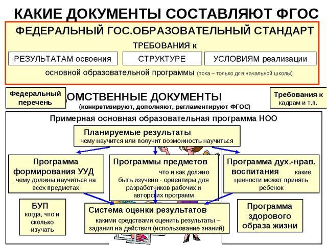 Примерная основная образовательная программа НОО Требования к кадрам и т.п. К...