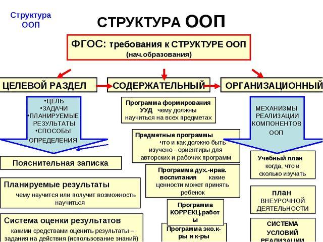 СТРУКТУРА ООП Учебный план когда, что и сколько изучать Система оценки резуль...