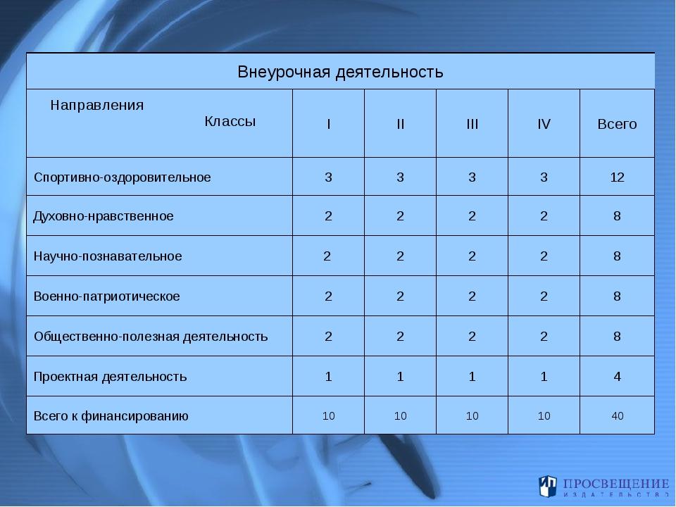 Внеурочная деятельность Направления Классы IIIIIIIVВсего Спортивно-оздо...