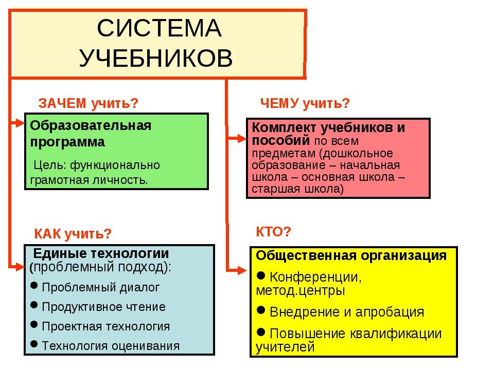 СИСТЕМА УЧЕБНИКОВ Образовательная программа Цель: функционально грамотная лич...