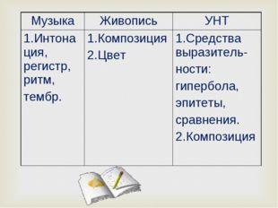 МузыкаЖивописьУНТ 1.Интонация, регистр, ритм, тембр. 1.Композиция 2.Цвет