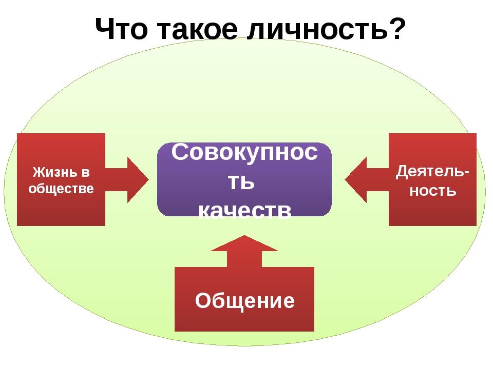 Что такое личность? Совокупность качеств Жизнь в обществе Деятель- ность Общ...