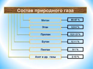 Состав природного газа Метан Этан Пропан Бутан Пентан Азот и др. газы 80-97 %