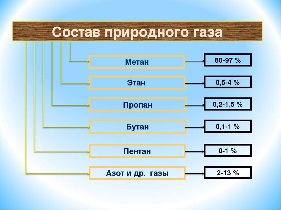 Состав природного газа Метан Этан Пропан Бутан Пентан Азот и др. газы 80-97 %...