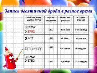 Обозначение дроби 0,3752Время введенияФамилия ученогоСтрана (город) 0 |375