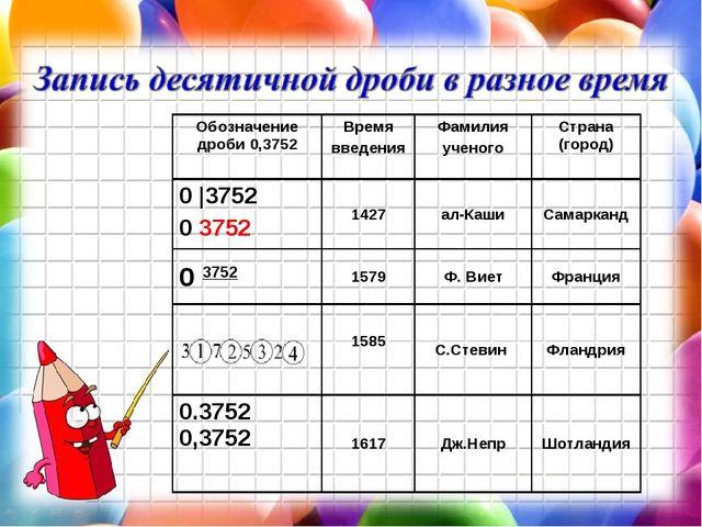 Обозначение дроби 0,3752Время введенияФамилия ученогоСтрана (город) 0 |375...