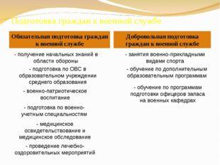 Обязательная подготовка граждан к военной службе Добровольная подготовка граж