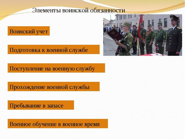 Элементы воинской обязанности Воинский учет Подготовка к военной службе Посту...