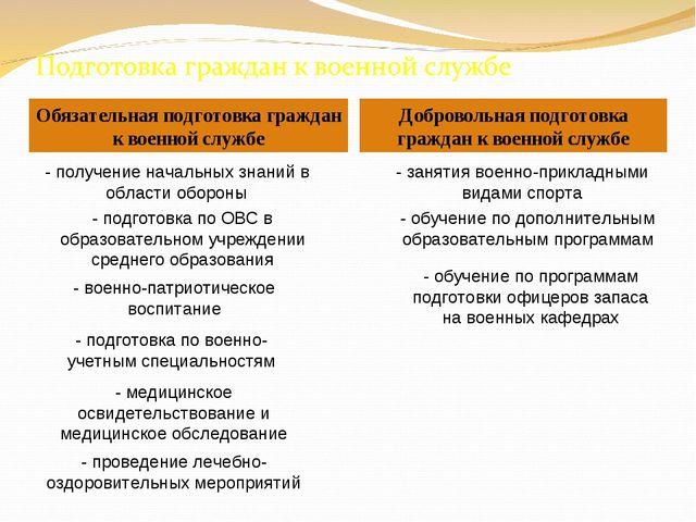 Обязательная подготовка граждан к военной службе Добровольная подготовка граж...