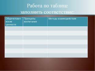 Работа по таблице заполнить соответствие: Общечеловеческие ценности Принципы