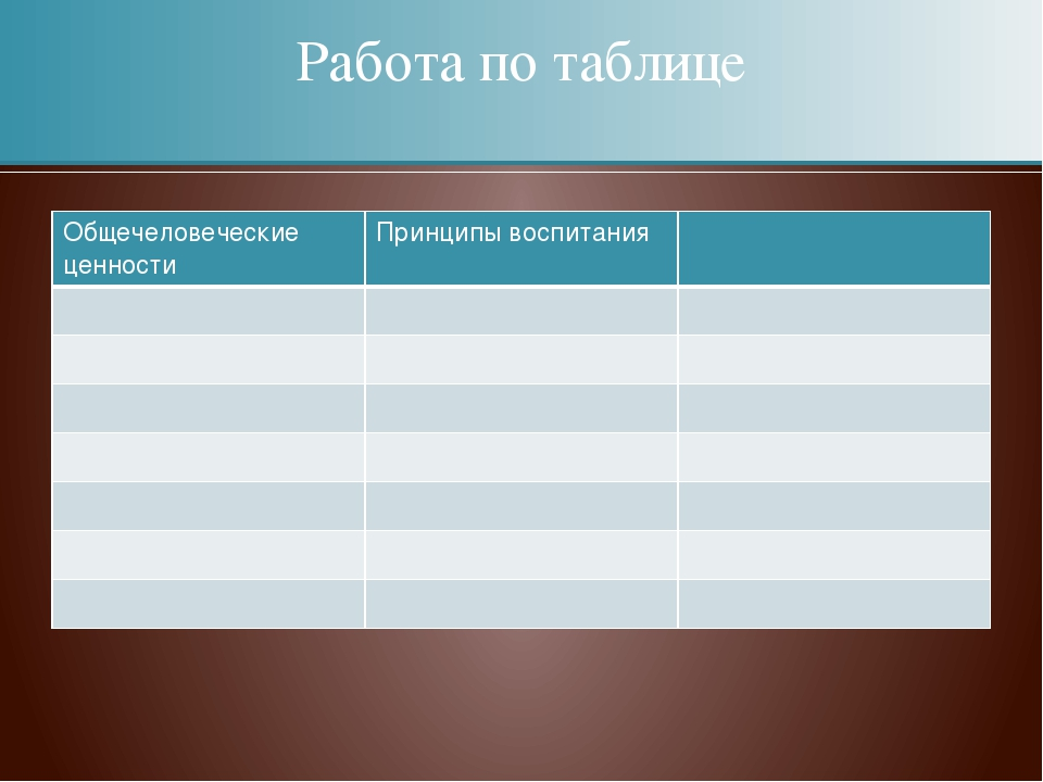 Работа по таблице Общечеловеческие ценности Принципы воспитания