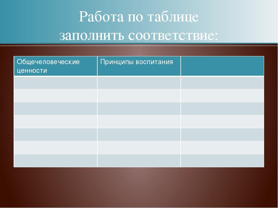 Работа по таблице заполнить соответствие: Общечеловеческие ценности Принципы...