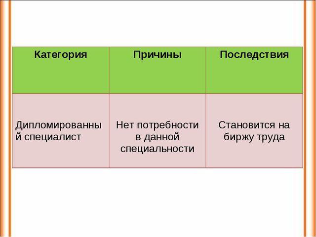 КатегорияПричиныПоследствия Дипломированный специалист Нет потребности в д...