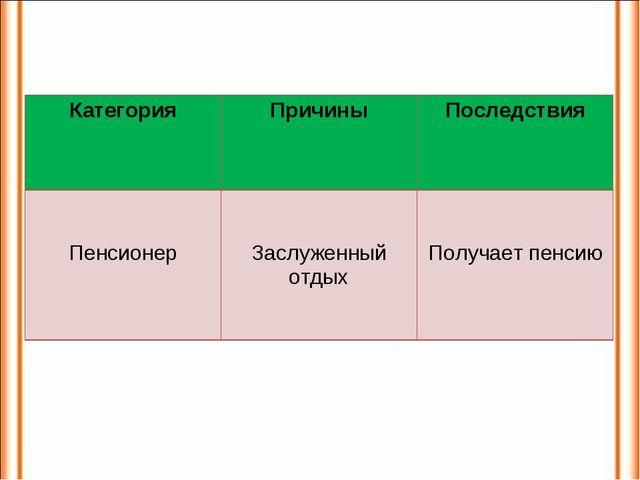 КатегорияПричиныПоследствия Пенсионер Заслуженный отдых Получает пенсию